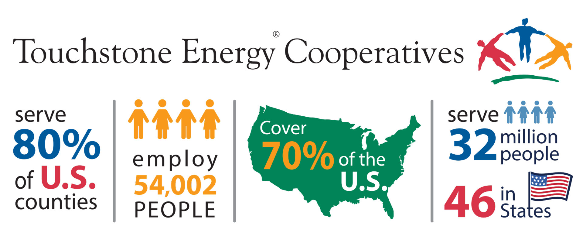 Touchstone Energy Facts